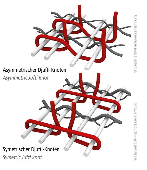 Djufti-Knoten